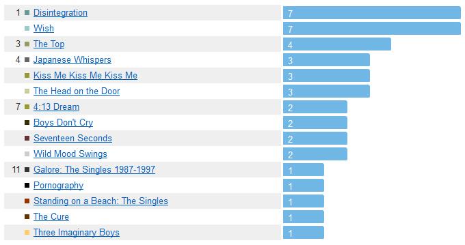 The Cure - titres joués par album